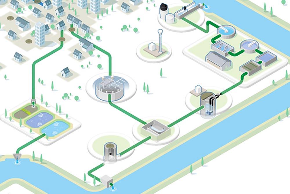 شبکه های توزیع آب
