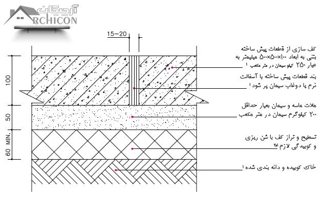 پوشش قطعات پیش ساخته بتنی