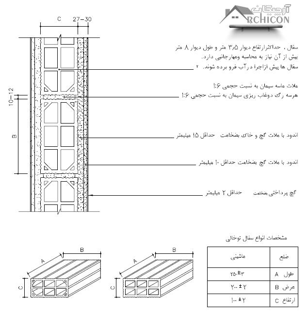 دیوار بلوک سفالی با پوشش اندود گچ